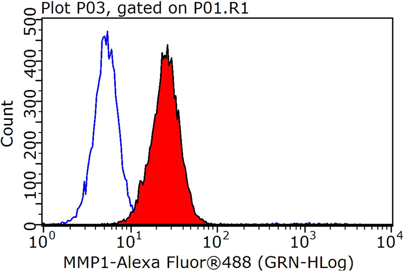 1X10^6 HepG2 cells were stained with 0.2ug MMP1 antibody (Catalog No:112696, red) and control antibody (blue). Fixed with 90% MeOH blocked with 3% BSA (30 min). Alexa Fluor 488-congugated AffiniPure Goat Anti-Rabbit IgG(H+L) with dilution 1:1000.