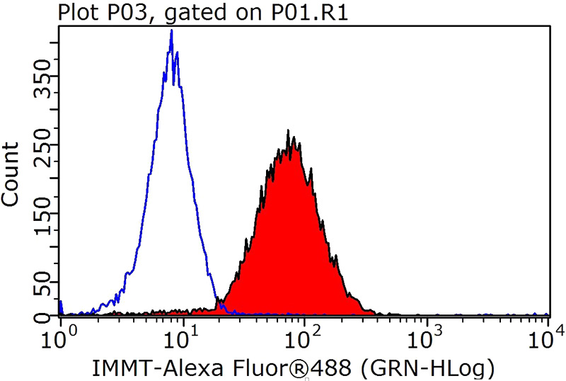1X10^6 HEK-293T cells were stained with .2ug IMMT antibody (Catalog No:112662, red) and control antibody (blue). Fixed with 90% MeOH blocked with 3% BSA (30 min). Alexa Fluor 488-congugated AffiniPure Goat Anti-Rabbit IgG(H+L) with dilution 1:1000.