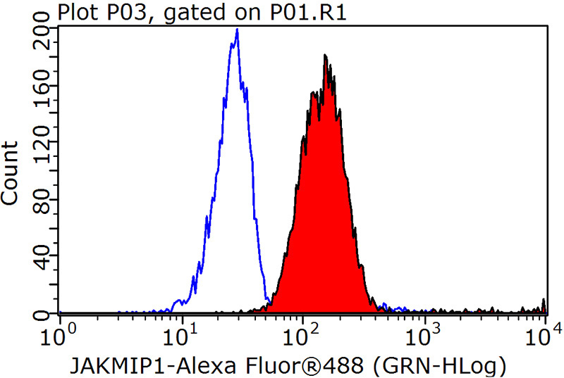 1X10^6 Jurkat cells were stained with 0.2ug JAKMIP1 antibody (Catalog No:111880, red) and control antibody (blue). Fixed with 90% MeOH blocked with 3% BSA (30 min). Alexa Fluor 488-congugated AffiniPure Goat Anti-Rabbit IgG(H+L) with dilution 1:1000.