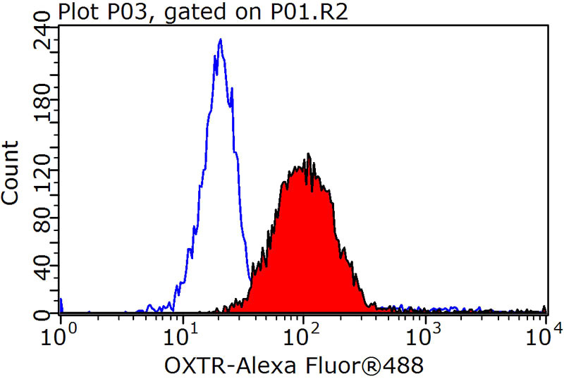 1X10^6 Jurkat cells were stained with 0.2ug OXTR antibody (Catalog No:113530, red) and control antibody (blue). Fixed with 90% MeOH blocked with 3% BSA (30 min). Alexa Fluor 488-congugated AffiniPure Goat Anti-Rabbit IgG(H+L) with dilution 1:1000.